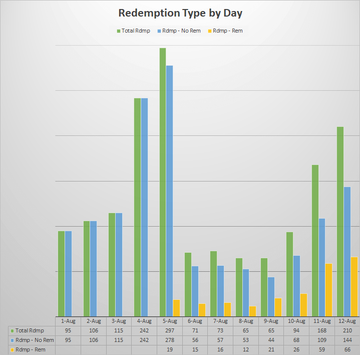 digital coupon redemption data